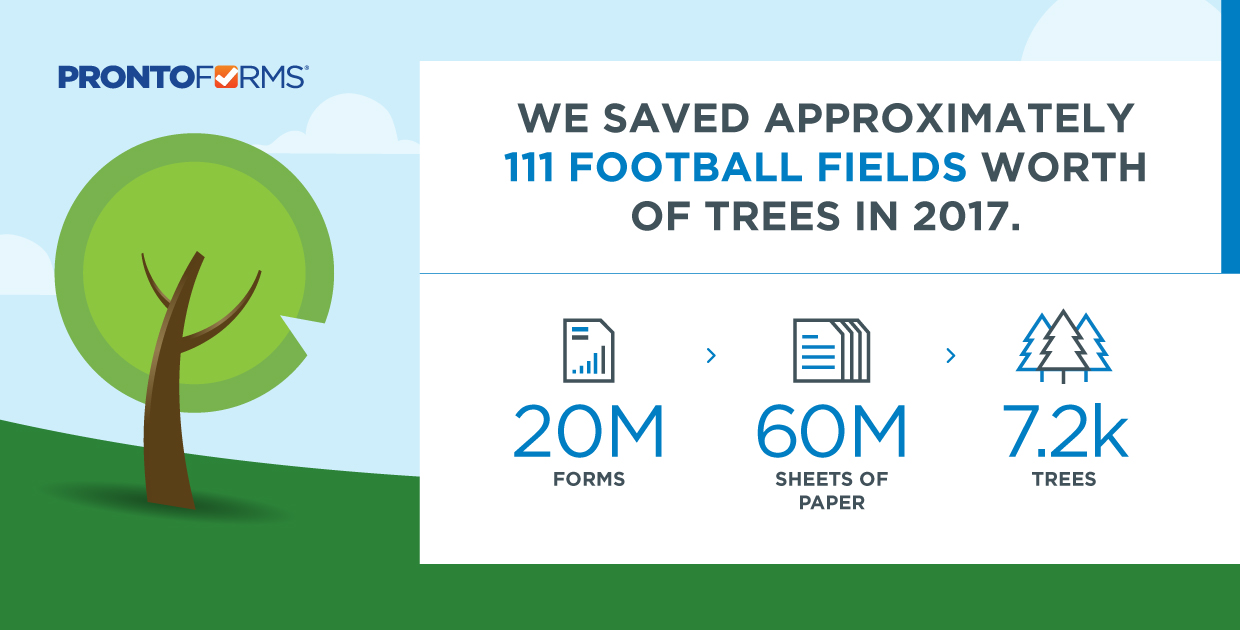 ProntoForms saved approximately 111 football fields worth of trees in 2017. 20M Forms = 60M Sheets of Paper = 7.2K Trees