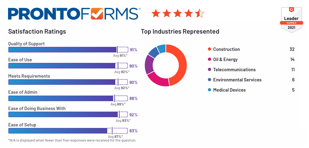 ProntoForms continues to dominate the G2 Grid Report results and remains a category leader for Mobile Forms Automation.